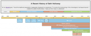 Seth Holloway's timeline resume